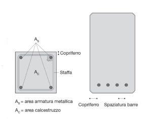 Disposizione armatura con copriferro in un pilastro e in una trave in calcestruzzo armato